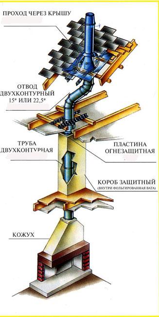 Схема монтажа камина в