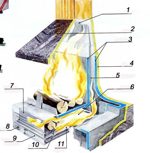 Схема открытого камина.  1 - шибер, 2 - кожух, 3 - поток холодного воздуха, 4 - изоляция, 5 - теплообменник, 6...